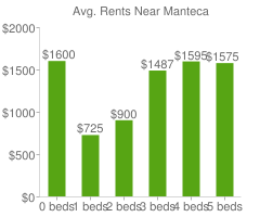 Graph of average rent prices for Manteca